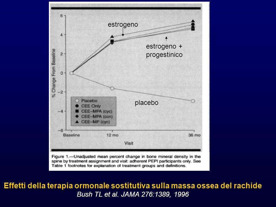 estrogeno estrogeno + progestinico placebo Effetti della terapia ormonale sostitutiva sulla massa ossea del rachide Bush TL et al.