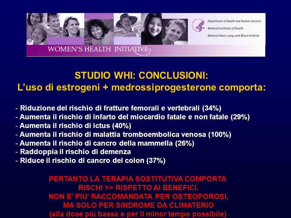 STUDIO WHI: CONCLUSIONI: Luso di estrogeni + medrossiprogesterone comporta: - Riduzione del rischio di fratture femorali e vertebrali (34%) - Aumenta il rischio di infarto del miocardio fatale e non fatale (29%) - Aumenta il rischio di ictus (40%) - Aumenta il rischio di malattia tromboembolica venosa (100%) - Aumenta il rischio di cancro della mammella (26%) - Raddoppia il rischio di demenza - Riduce il rischio di cancro del colon (37%) - PERTANTO LA TERAPIA SOSTITUTIVA COMPORTA RISCHI >> RISPETTO AI BENEFICI.