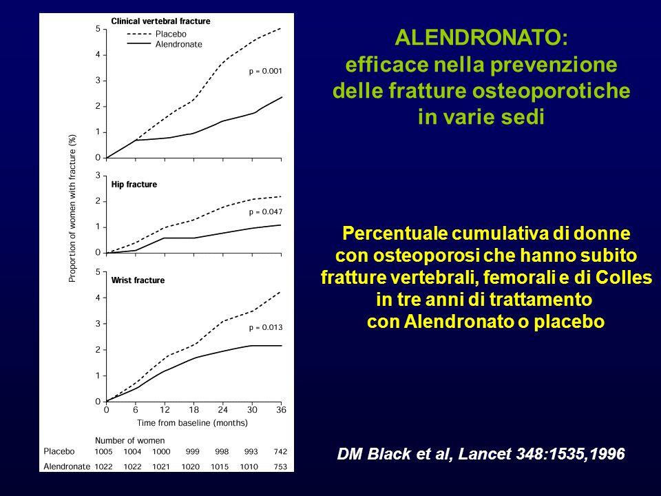 Percentuale cumulativa di donne con osteoporosi che hanno subito fratture vertebrali, femorali e di Colles in tre anni di trattamento con Alendronato o placebo DM Black et al, Lancet 348:1535,1996 ALENDRONATO: efficace nella prevenzione delle fratture osteoporotiche in varie sedi