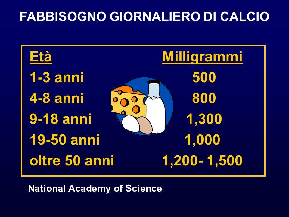 Età 1-3 anni 4-8 anni 9-18 anni 19-50 anni oltre 50 anni Milligrammi 500 800 1,300 1,000 1,200- 1,500 FABBISOGNO GIORNALIERO DI CALCIO National Academy of Science