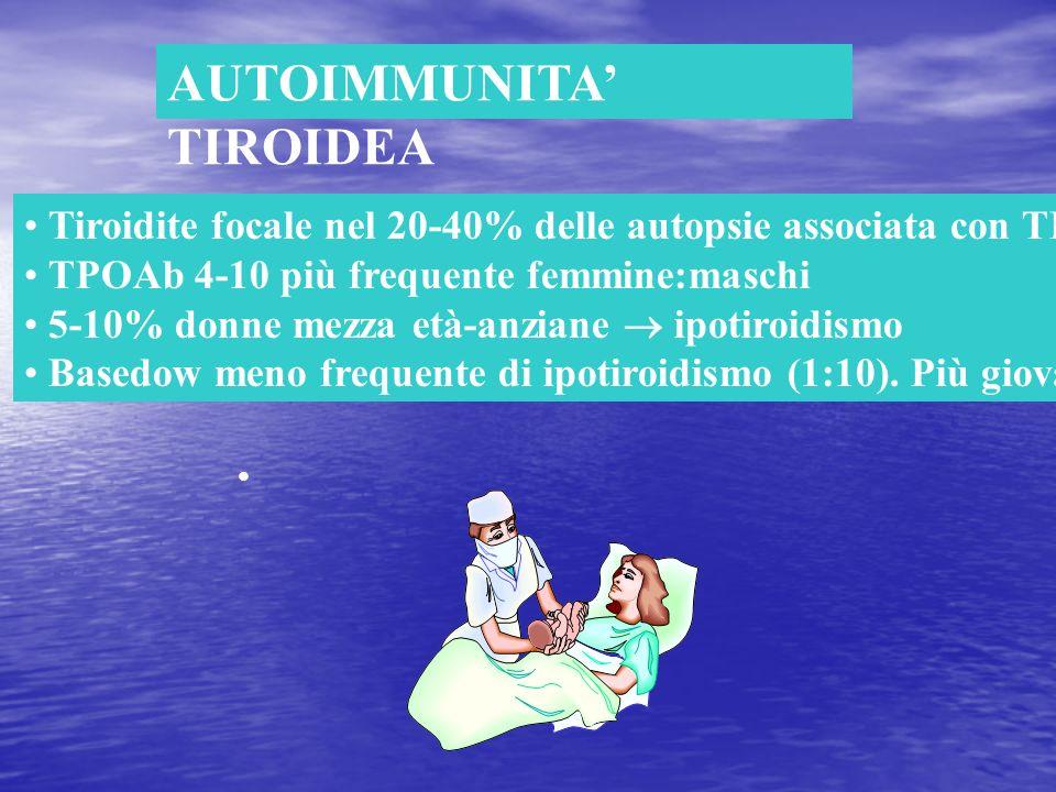 AUTOIMMUNITA TIROIDEA Tiroidite focale nel 20-40% delle autopsie associata con TPOAb TPOAb 4-10 più frequente femmine:maschi 5-10% donne mezza età-anz