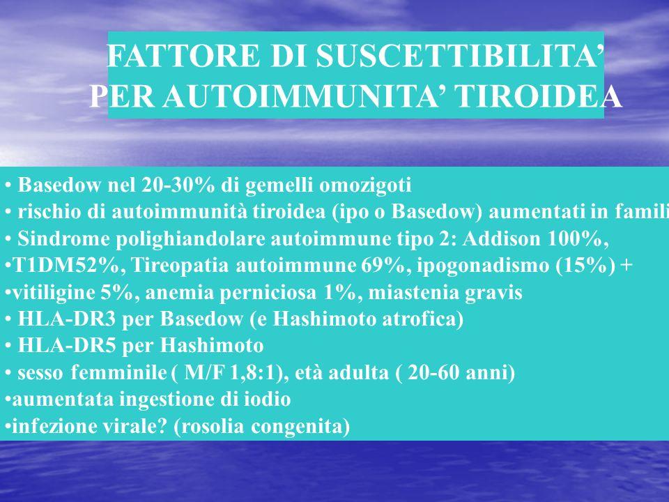 FATTORE DI SUSCETTIBILITA PER AUTOIMMUNITA TIROIDEA Basedow nel 20-30% di gemelli omozigoti rischio di autoimmunità tiroidea (ipo o Basedow) aumentati