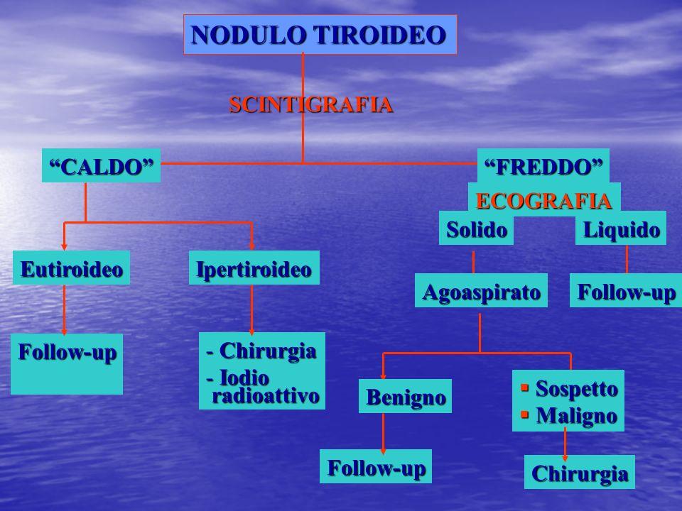 NODULO TIROIDEO SCINTIGRAFIA CALDOFREDDO EutiroideoIpertiroideo Follow-up - Chirurgia - Iodio radioattivo radioattivo Agoaspirato Benigno Sospetto Sos