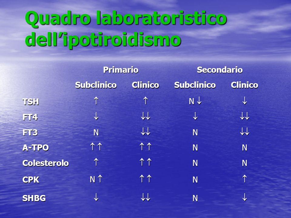 Quadro laboratoristico dellipotiroidismo PrimarioSecondario SubclinicoClinicoSubclinicoClinico TSH N FT4 FT3NN A-TPO NN Colesterolo NN CPK N N SHBGN