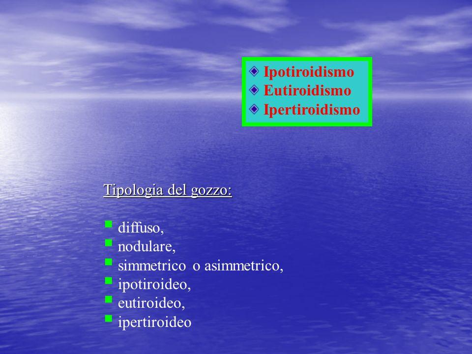 Ipotiroidismo Eutiroidismo Ipertiroidismo Tipologia del gozzo: diffuso, nodulare, simmetrico o asimmetrico, ipotiroideo, eutiroideo, ipertiroideo