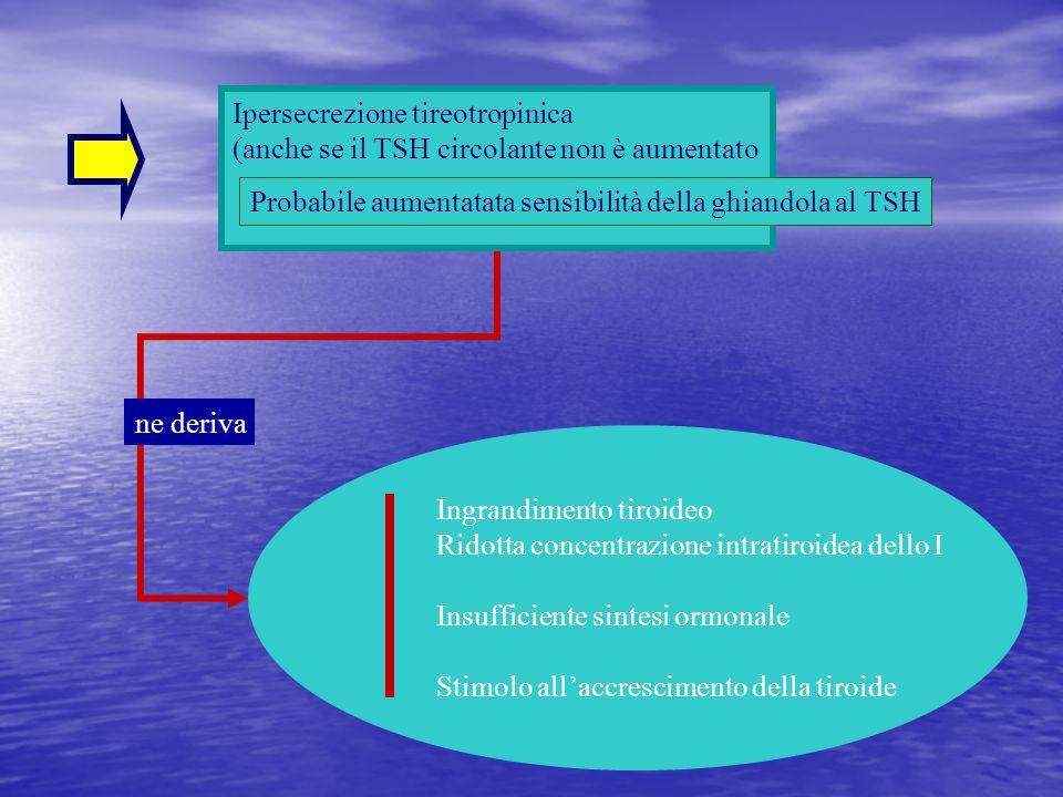 Ipersecrezione tireotropinica (anche se il TSH circolante non è aumentato ne deriva Ingrandimento tiroideo Ridotta concentrazione intratiroidea dello