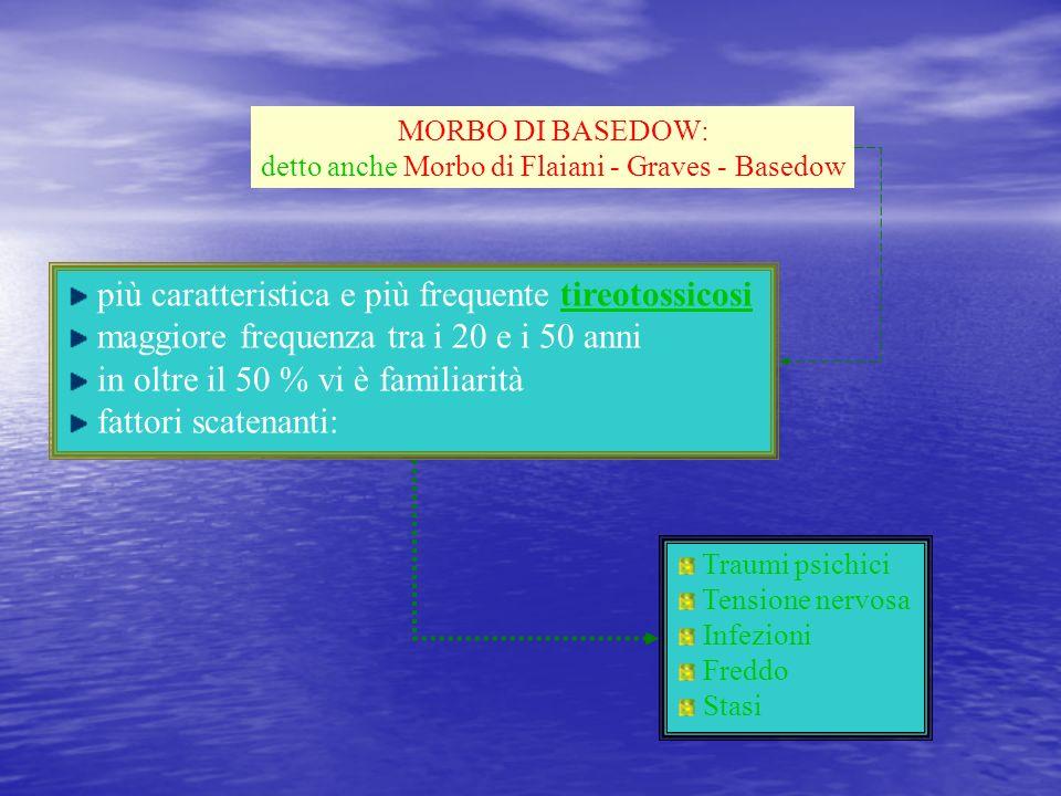 MORBO DI BASEDOW: detto anche Morbo di Flaiani - Graves - Basedow più caratteristica e più frequente tireotossicosi maggiore frequenza tra i 20 e i 50