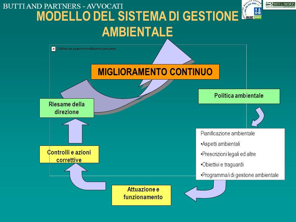 BUTTI AND PARTNERS - AVVOCATI LA NORMA UNI EN ISO 14001:1996 - 4 - REQUISITI DEL SISTEMA DI GESTIONE AMBIENTALE 4.1REQUISITI GENERALI 4.2 POLITICA AMB