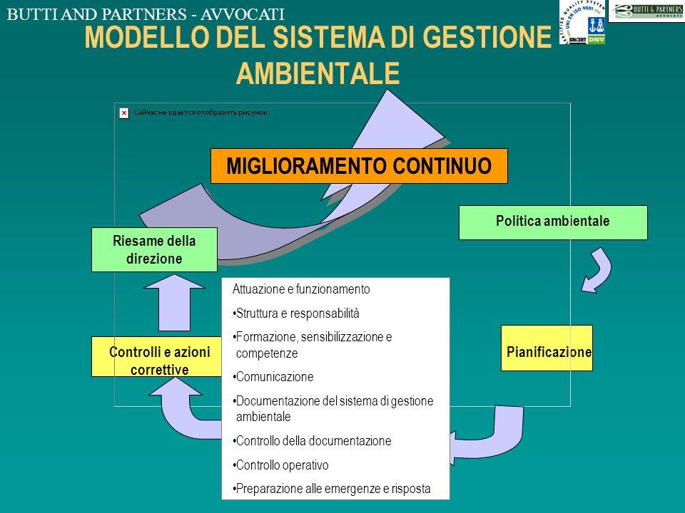 BUTTI AND PARTNERS - AVVOCATI MODELLO DEL SISTEMA DI GESTIONE AMBIENTALE Controlli e azioni correttive Attuazione e funzionamento Pianificazione Input