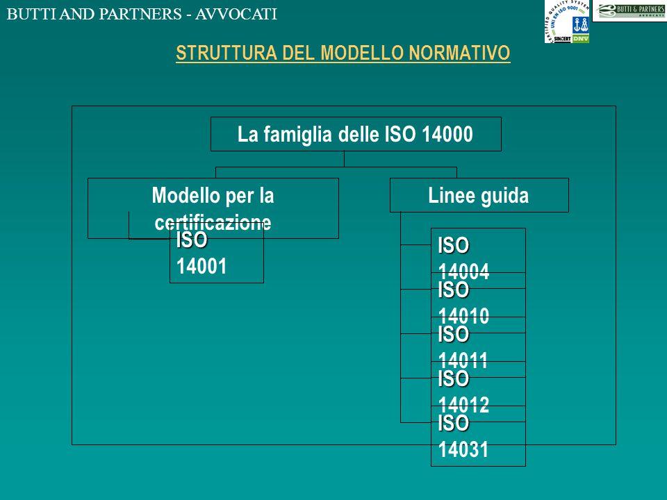 BUTTI AND PARTNERS - AVVOCATI STRUTTURA DEL MODELLO NORMATIVO La famiglia delle ISO 14000 Modello per la certificazione Linee guida ISO ISO 14001 ISO ISO 14004 ISO ISO 14010 ISO ISO 14011 ISO ISO 14012 ISO ISO 14031