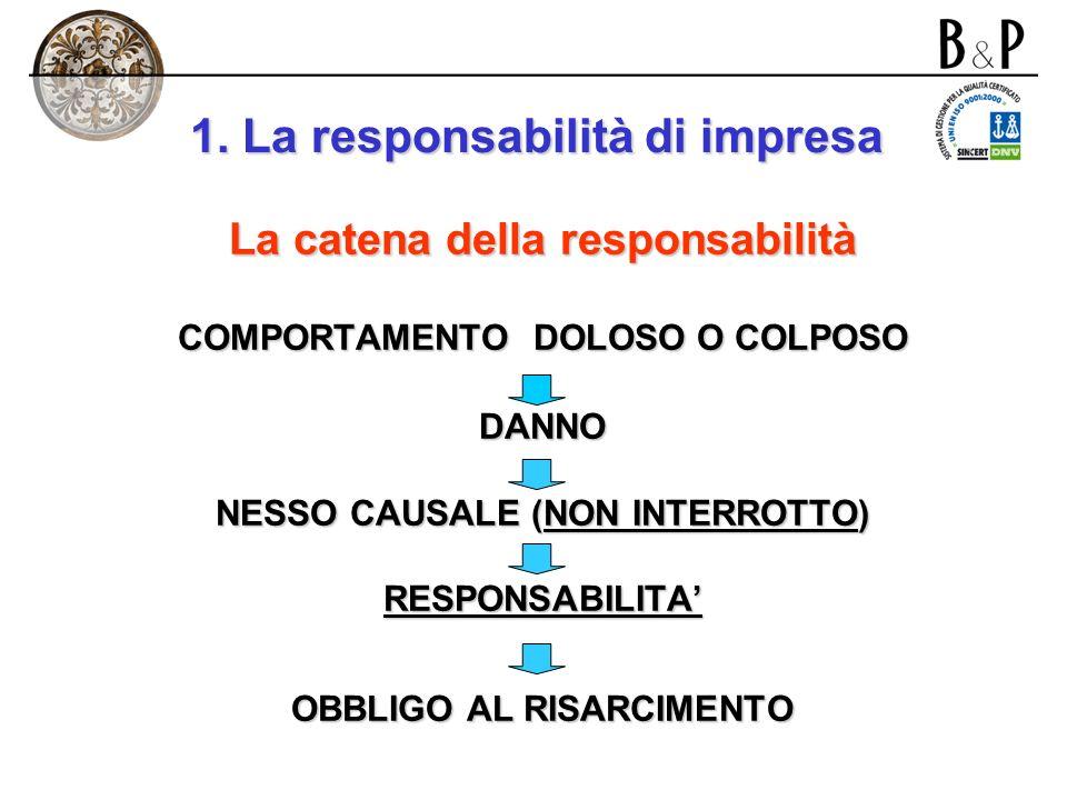 1. La responsabilità di impresa Il comportamento (attivo o passivo, doloso o colposo) può essere: -proprio; -di terzi (esempi in tutti i campi: guida