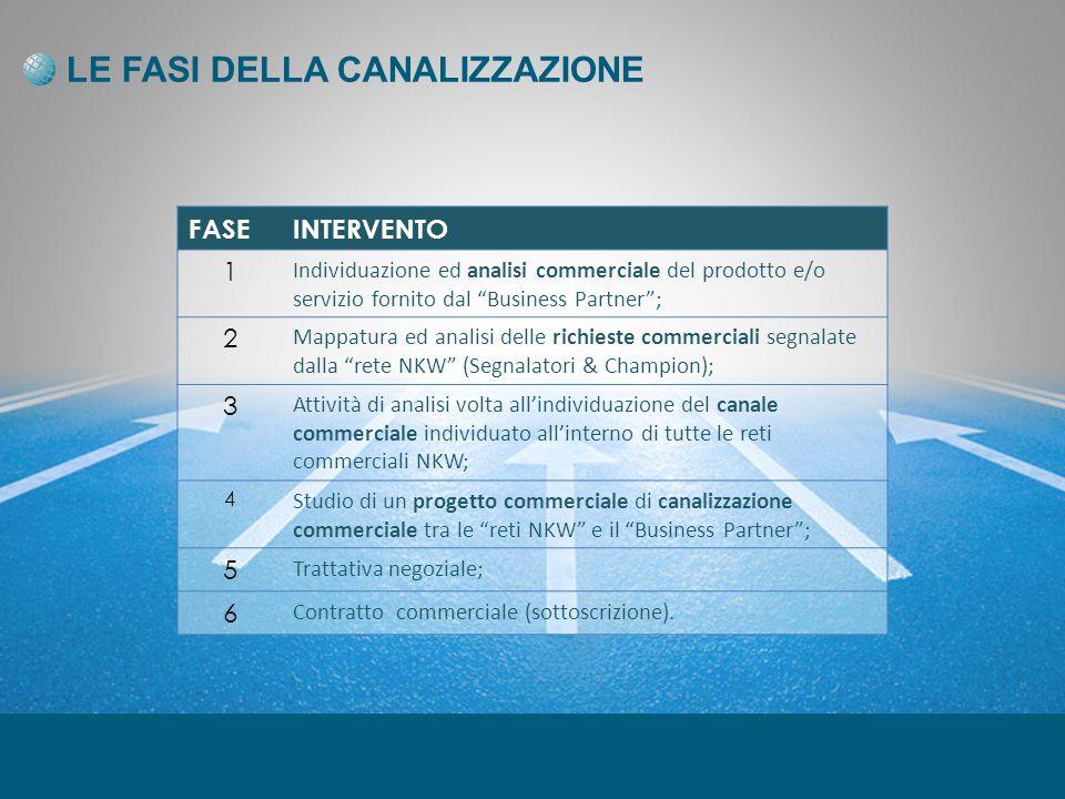 LE FASI DELLA CANALIZZAZIONE FASEINTERVENTO 1 Individuazione ed analisi commerciale del prodotto e/o servizio fornito dal Business Partner; 2 Mappatur