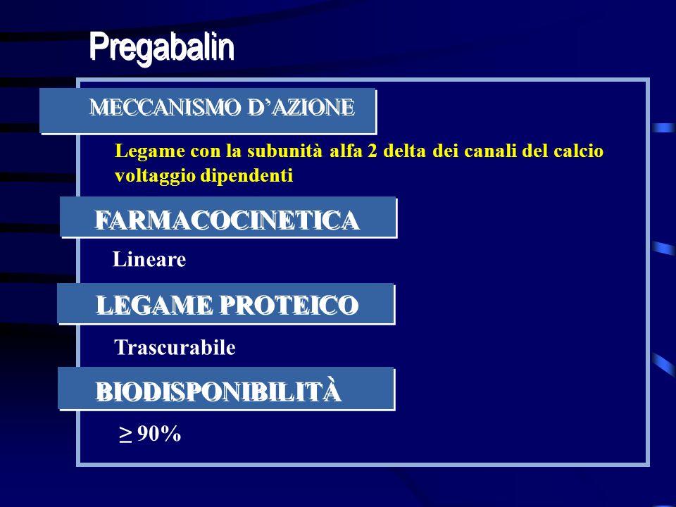 Legame con la subunità alfa 2 delta dei canali del calcio voltaggio dipendenti Pregabalin MECCANISMO DAZIONE FARMACOCINETICA Lineare LEGAME PROTEICO T