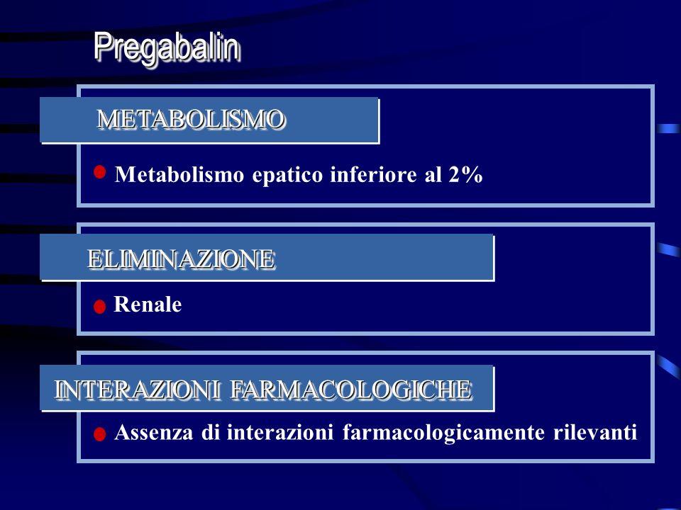 Metabolismo epatico inferiore al 2% METABOLISMOMETABOLISMO Assenza di interazioni farmacologicamente rilevanti INTERAZIONI FARMACOLOGICHE Renale ELIMI