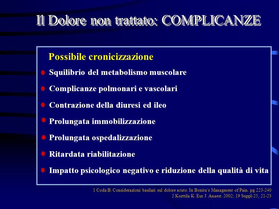 Possibile cronicizzazione Il Dolore non trattato: COMPLICANZE Squilibrio del metabolismo muscolare Complicanze polmonari e vascolari Contrazione della