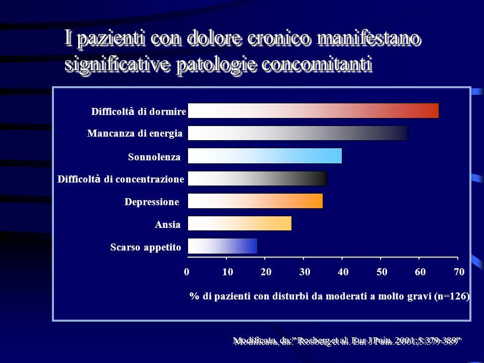 I pazienti con dolore cronico manifestano significative patologie concomitanti Modificata, da: Rosberg et al. Eur J Pain. 2001;5:379-389 0102030405060