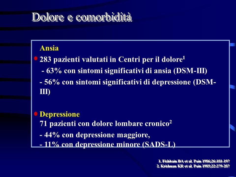 Ansia 283 pazienti valutati in Centri per il dolore 1 - 63% con sintomi significativi di ansia (DSM-III) - 56% con sintomi significativi di depression