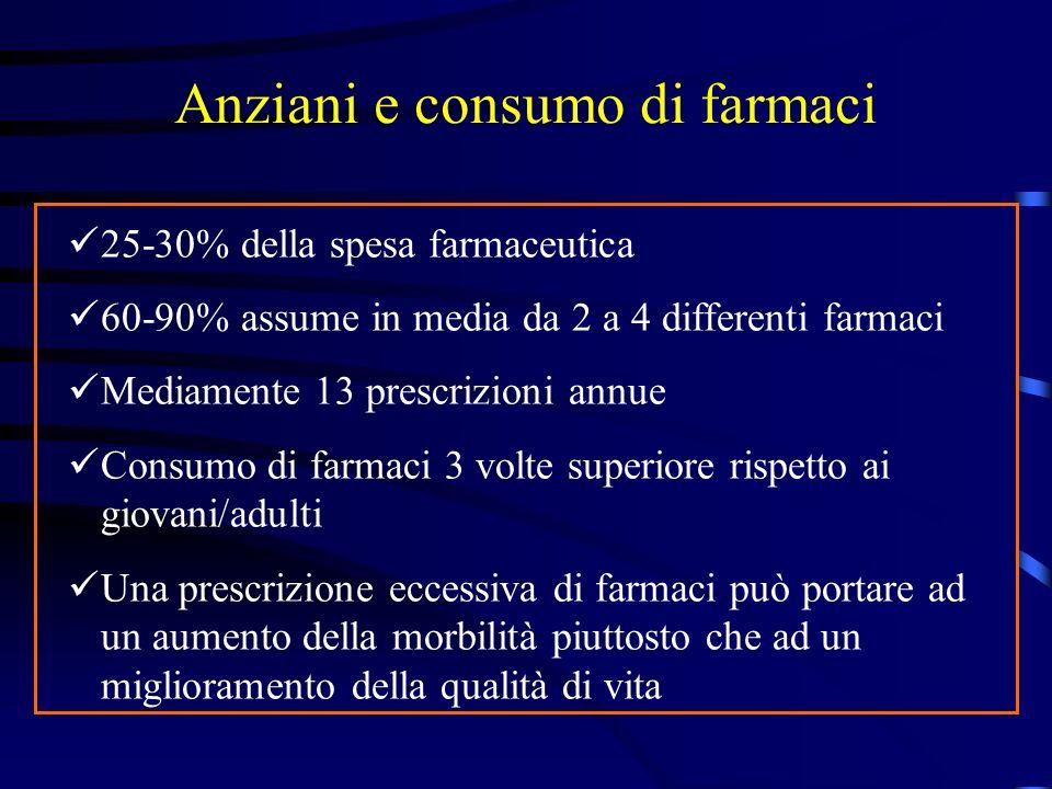 Anziani e consumo di farmaci 25-30% della spesa farmaceutica 60-90% assume in media da 2 a 4 differenti farmaci Mediamente 13 prescrizioni annue Consu