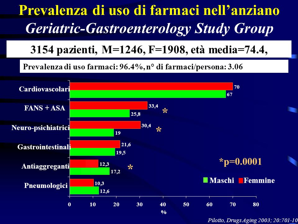 *p=0.0001 * * * MaschiFemmine Prevalenza di uso di farmaci nellanziano Geriatric-Gastroenterology Study Group 3154 pazienti, M=1246, F=1908, età media