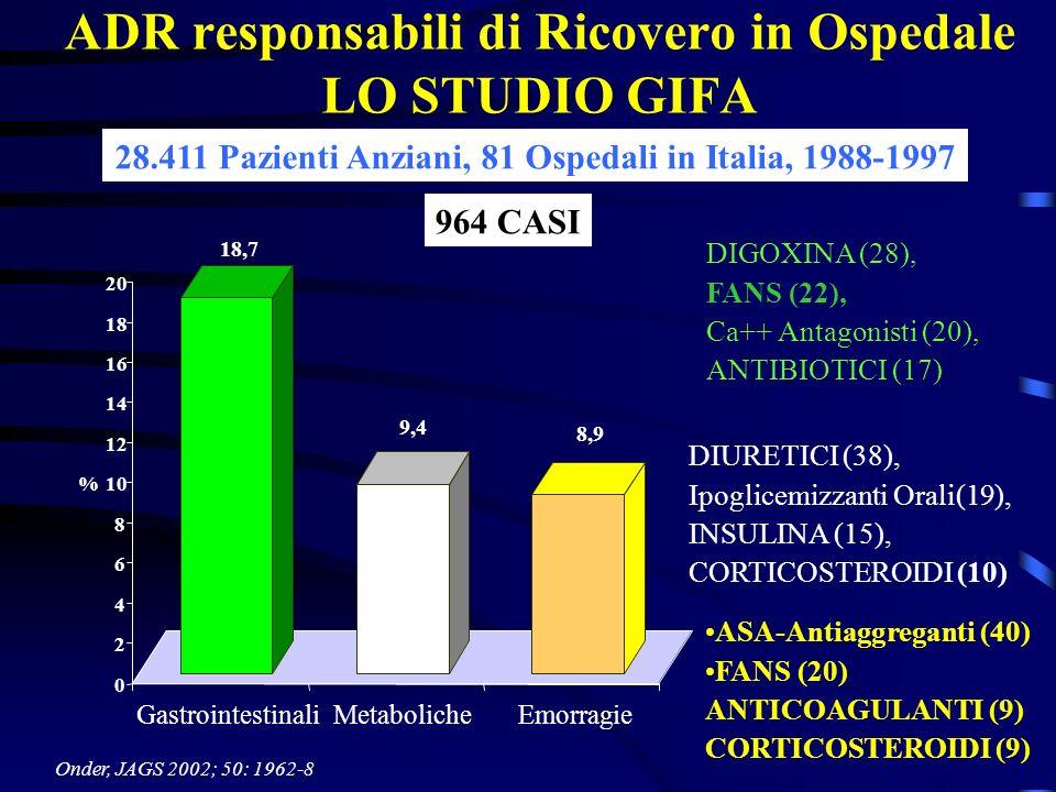 DIGOXINA (28), FANS (22), Ca++ Antagonisti (20), ANTIBIOTICI (17) ADR responsabili di Ricovero in Ospedale LO STUDIO GIFA Onder, JAGS 2002; 50: 1962-8