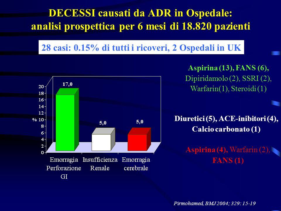 DECESSI causati da ADR in Ospedale: analisi prospettica per 6 mesi di 18.820 pazienti Pirmohamed, BMJ 2004; 329: 15-19 28 casi: 0.15% di tutti i ricov
