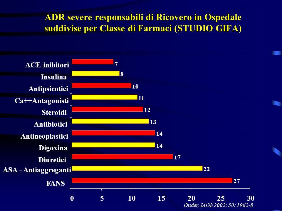 ADR severe responsabili di Ricovero in Ospedale suddivise per Classe di Farmaci (STUDIO GIFA) Onder, JAGS 2002; 50: 1962-8 27 22 17 14 13 12 11 10 8 7