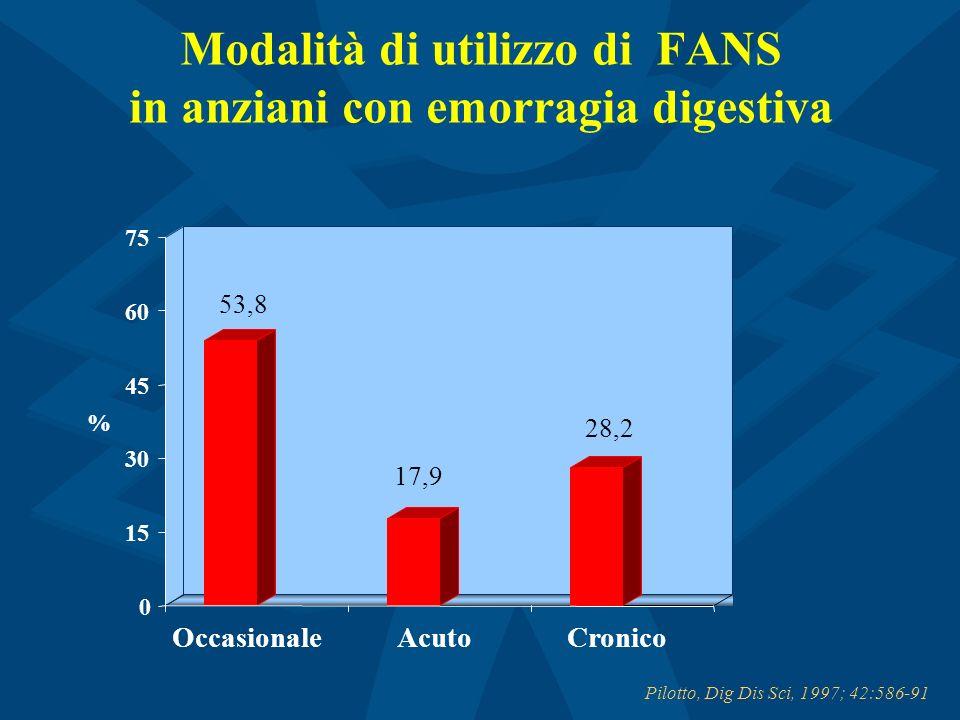 Modalità di utilizzo di FANS in anziani con emorragia digestiva Pilotto, Dig Dis Sci, 1997; 42:586-91 53,8 17,9 28,2 0 15 30 45 60 75 % OccasionaleAcu