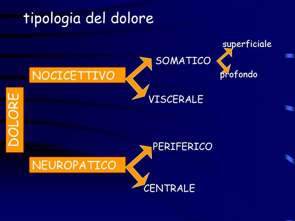 tipologia del dolore DOLORE NOCICETTIVO SOMATICO NEUROPATICO profondo VISCERALE PERIFERICO CENTRALE superficiale