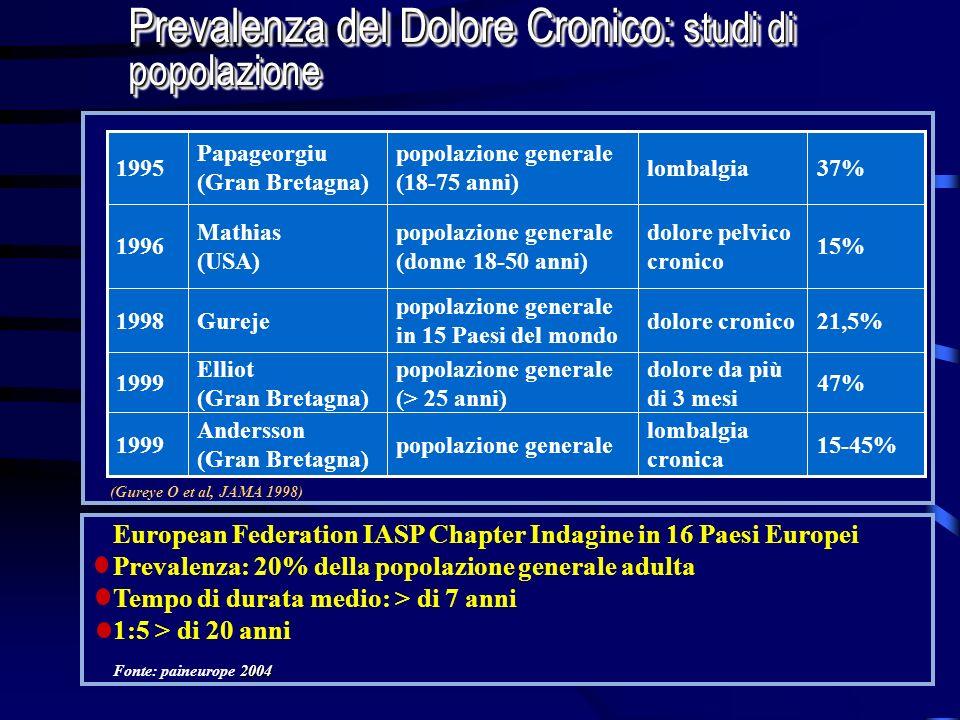 Prevalenza del Dolore Cronico: studi di popolazione 15-45% lombalgia cronica popolazione generale Andersson (Gran Bretagna) 1999 47% dolore da più di
