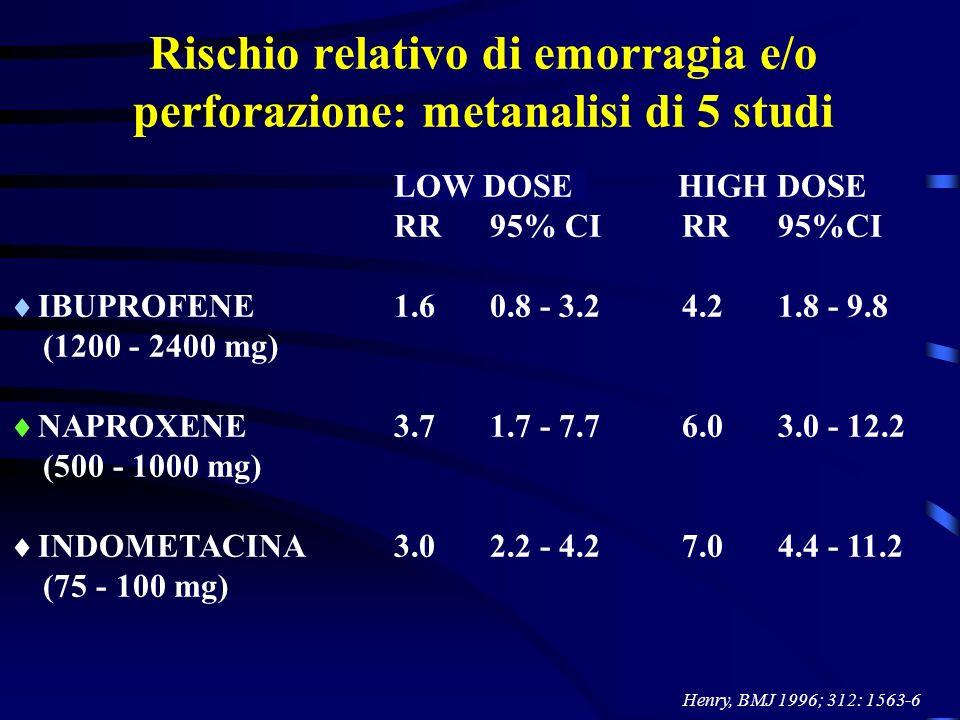 Rischio relativo di emorragia e/o perforazione: metanalisi di 5 studi Henry, BMJ 1996; 312: 1563-6 LOW DOSE HIGH DOSE RR95% CIRR95%CI IBUPROFENE1.60.8