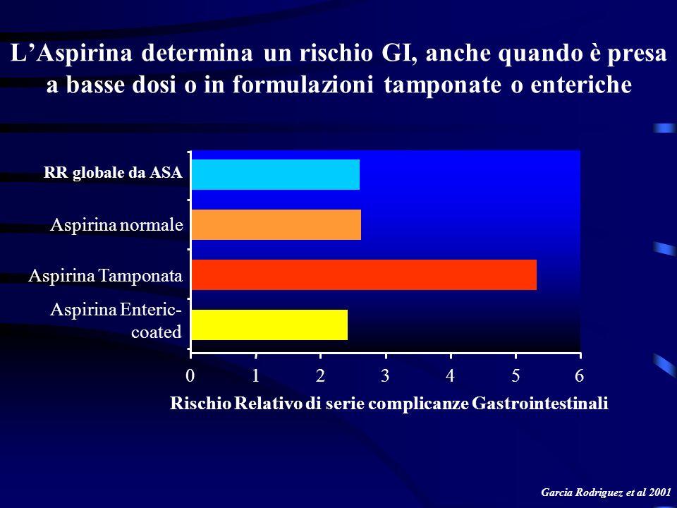 LAspirina determina un rischio GI, anche quando è presa a basse dosi o in formulazioni tamponate o enteriche Garcia Rodriguez et al 2001 Aspirina Tamp
