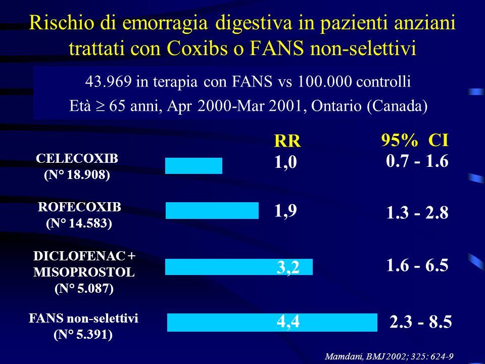 Rischio di emorragia digestiva in pazienti anziani trattati con Coxibs o FANS non-selettivi 43.969 in terapia con FANS vs 100.000 controlli Età 65 ann