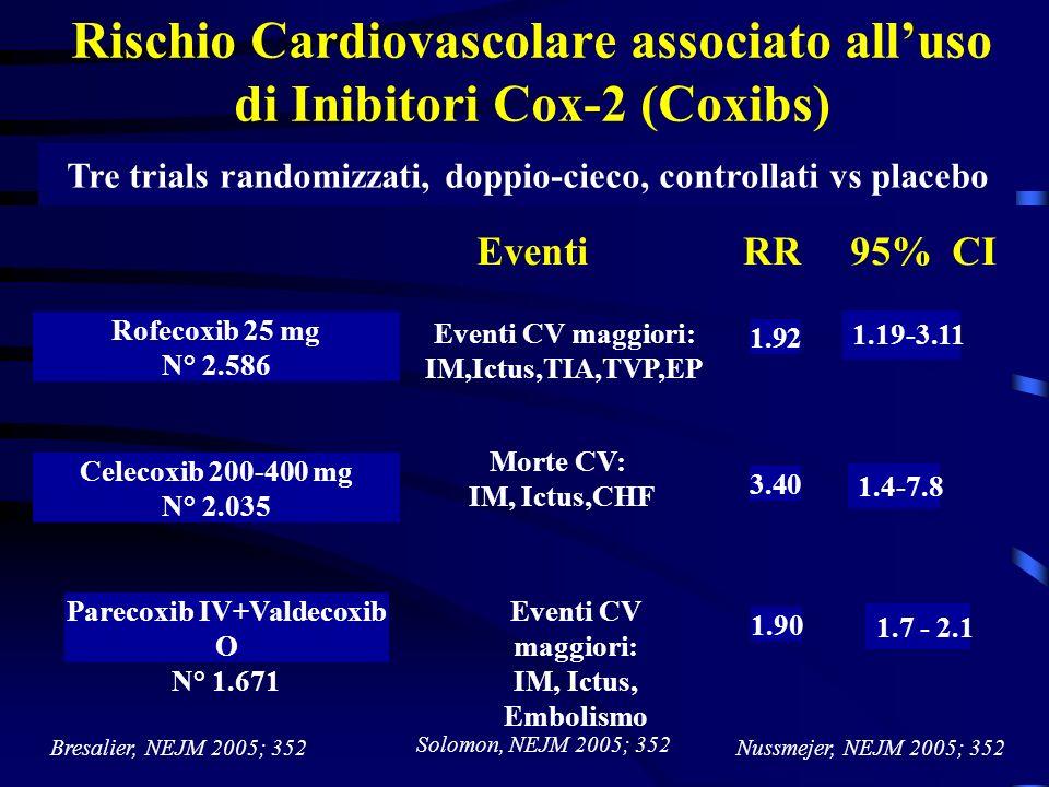 Rischio Cardiovascolare associato alluso di Inibitori Cox-2 (Coxibs) Tre trials randomizzati, doppio-cieco, controllati vs placebo RR95% CIEventi Nuss