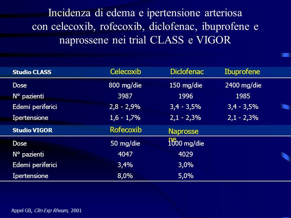 Incidenza di edema e ipertensione arteriosa con celecoxib, rofecoxib, diclofenac, ibuprofene e naprossene nei trial CLASS e VIGOR Appel GB, Clin Exp R