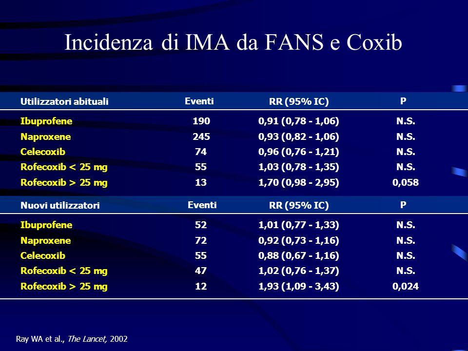 Incidenza di IMA da FANS e Coxib Ray WA et al., The Lancet, 2002 Ibuprofene1900,91 (0,78 - 1,06)N.S. Naproxene2450,93 (0,82 - 1,06)N.S. Celecoxib740,9