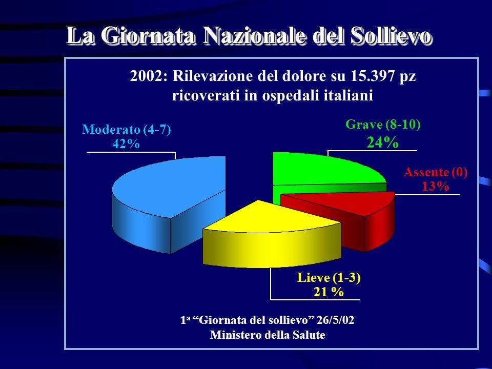 La Giornata Nazionale del Sollievo 2002: Rilevazione del dolore su 15.397 pz ricoverati in ospedali italiani 1 a Giornata del sollievo 26/5/02 Ministe
