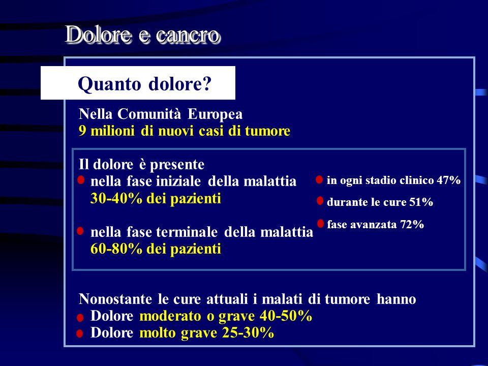 Dolore e cancro in ogni stadio clinico 47% durante le cure 51% fase avanzata 72% Nella Comunità Europea 9 milioni di nuovi casi di tumore Il dolore è