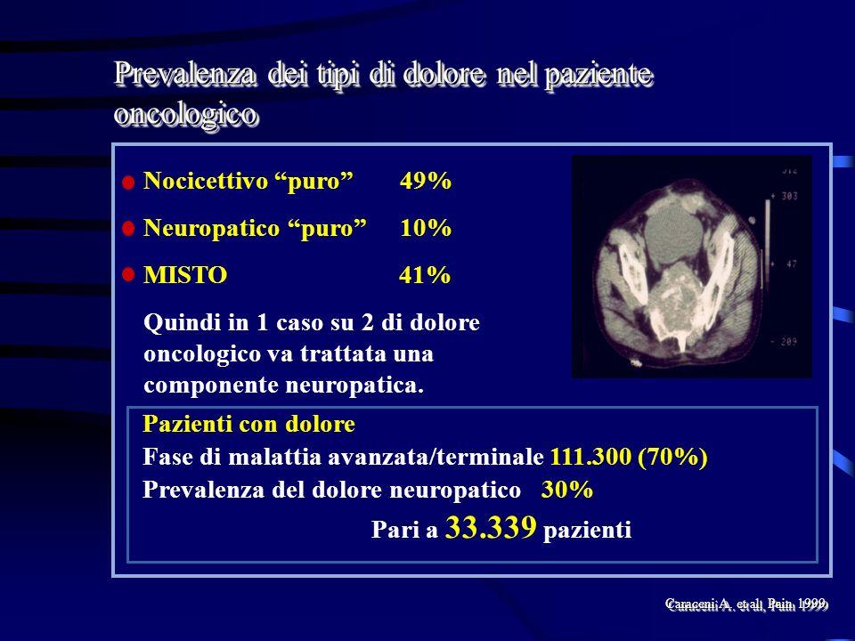 Prevalenza dei tipi di dolore nel paziente oncologico Nocicettivo puro49% Neuropatico puro10% MISTO 41% Quindi in 1 caso su 2 di dolore oncologico va