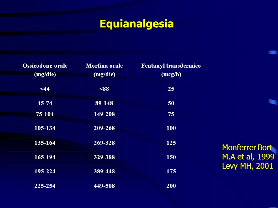 Equianalgesia Ossicodone orale (mg/d í e) 200449-508225-254 175389-448195-224 150329-388165-194 125269-328135-164 100209-268105-134 75149-20875-104 50