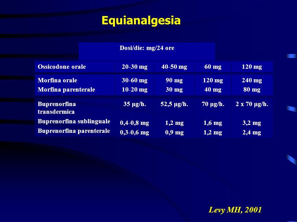 Equianalgesia César S et al, 2004 Levy MH, 2001 52,5 μg/h. 1,2 mg 0,9 mg 90 mg 30 mg 40-50 mg 35 μg/h. 0,4-0,8 mg 0,3-0,6 mg 30-60 mg 10-20 mg 20-30 m