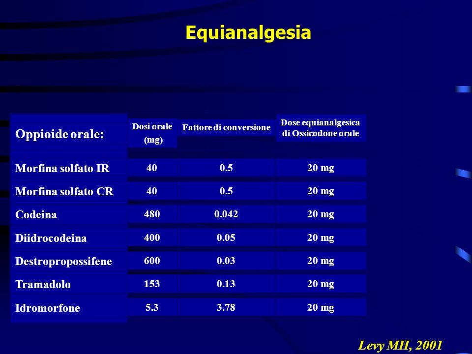 Equianalgesia César S et al, 2004 Levy MH, 2001 5.3 153 600 400 480 40 Dosi orale (mg) 20 mg3.78 Idromorfone 20 mg0.13 Tramadolo 20 mg0.03 Destropropo