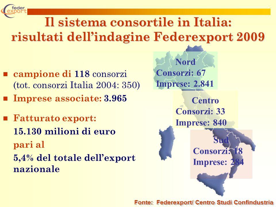 Il sistema consortile in Italia: risultati dellindagine Federexport 2009 campione di 118 consorzi (tot. consorzi Italia 2004: 350) Imprese associate:
