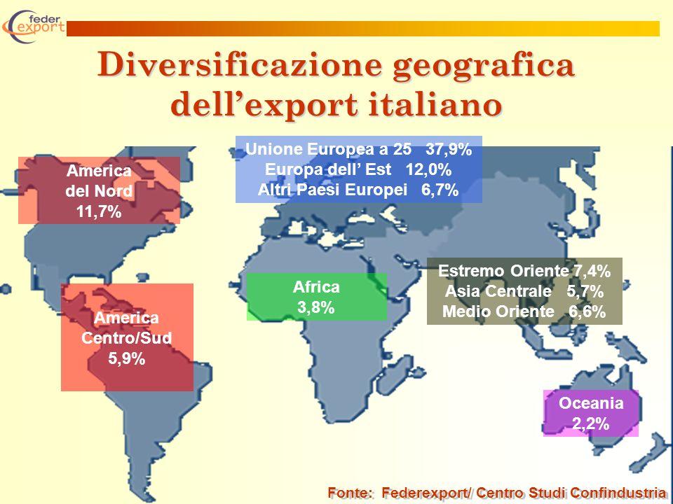 Diversificazione geografica dellexport italiano America del Nord 11,7% America Centro/Sud 5,9% Unione Europea a 25 37,9% Europa dell Est 12,0% Altri Paesi Europei 6,7% Africa 3,8% Estremo Oriente 7,4% Asia Centrale 5,7% Medio Oriente 6,6% Oceania 2,2% Fonte: Federexport/ Centro Studi Confindustria