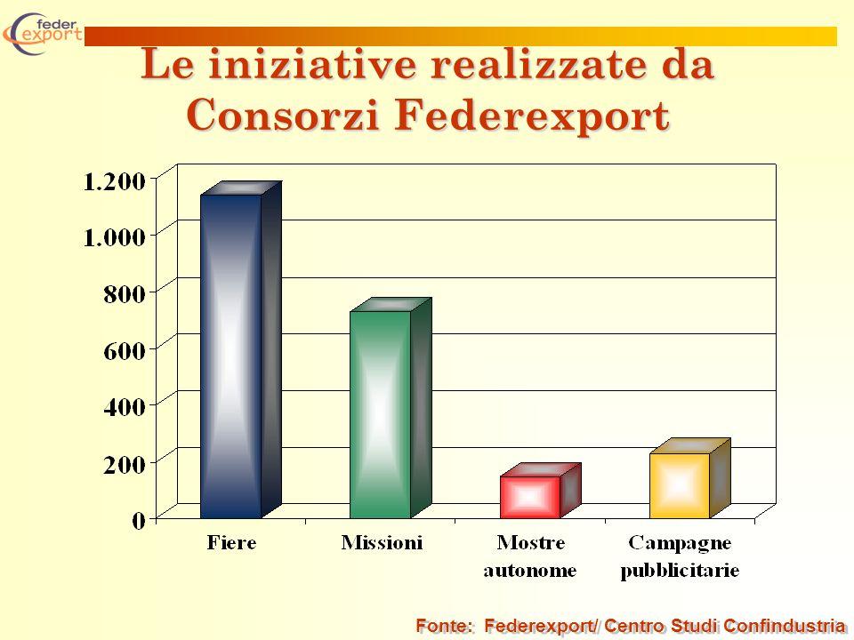 Le iniziative realizzate da Consorzi Federexport Fonte: Federexport/ Centro Studi Confindustria