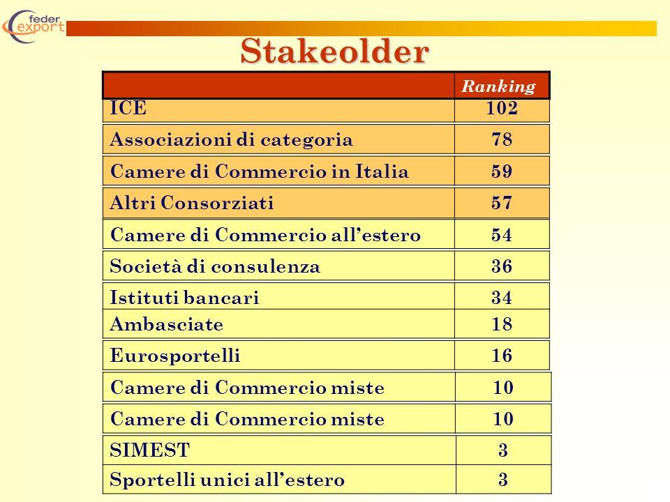 Stakeolder ICE102 Associazioni di categoria78 Camere di Commercio in Italia59 Altri Consorziati57 Camere di Commercio allestero54 Società di consulenza36 Istituti bancari34 Ambasciate18 Eurosportelli16 Ranking SIMEST3 Sportelli unici allestero3 Camere di Commercio miste10 Camere di Commercio miste10