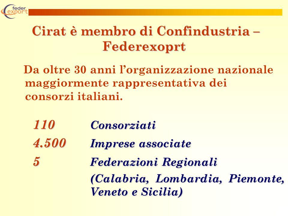 Cirat è membro di Confindustria – Federexoprt Cirat è membro di Confindustria – Federexoprt Da oltre 30 anni lorganizzazione nazionale maggiormente rappresentativa dei consorzi italiani.