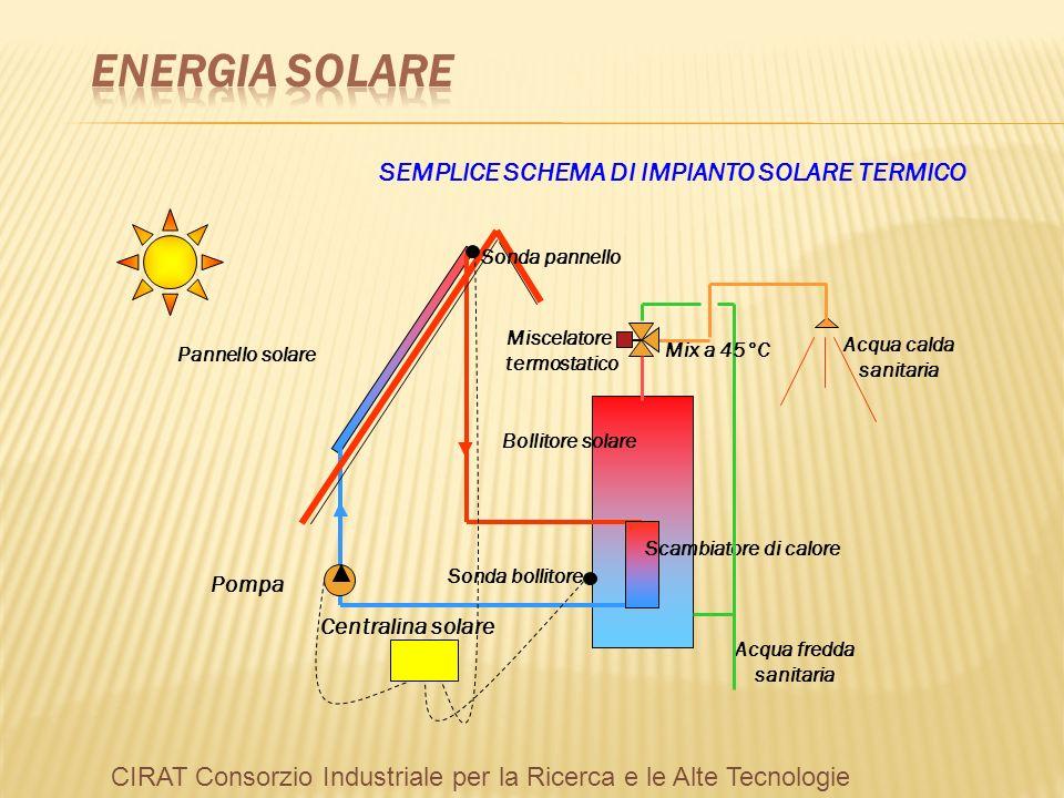 SEMPLICE SCHEMA DI IMPIANTO SOLARE TERMICO Pannello solare Bollitore solare Pompa Scambiatore di calore Acqua fredda sanitaria Miscelatore termostatico Mix a 45°C Acqua calda sanitaria Centralina solare Sonda bollitore Sonda pannello CIRAT Consorzio Industriale per la Ricerca e le Alte Tecnologie