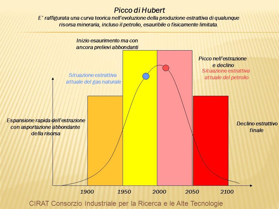 Picco di Hubert E raffigurata una curva teorica nellevoluzione della produzione estrattiva di qualunque risorsa mineraria, incluso il petrolio, esauri