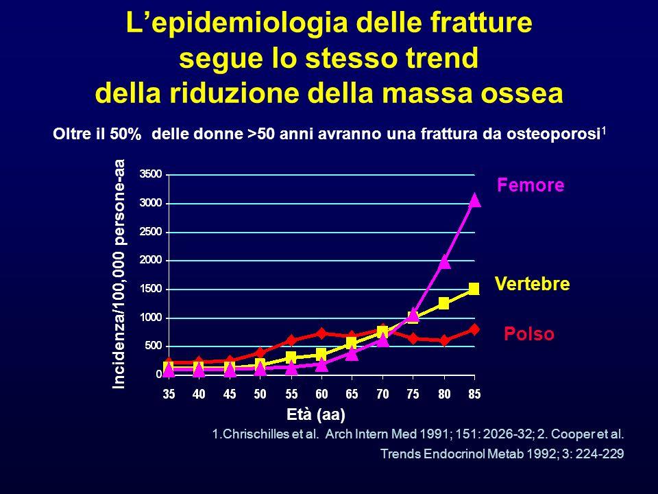 Lepidemiologia delle fratture segue lo stesso trend della riduzione della massa ossea Incidenza/100,000 persone-aa Età (aa) 1.Chrischilles et al. Arch