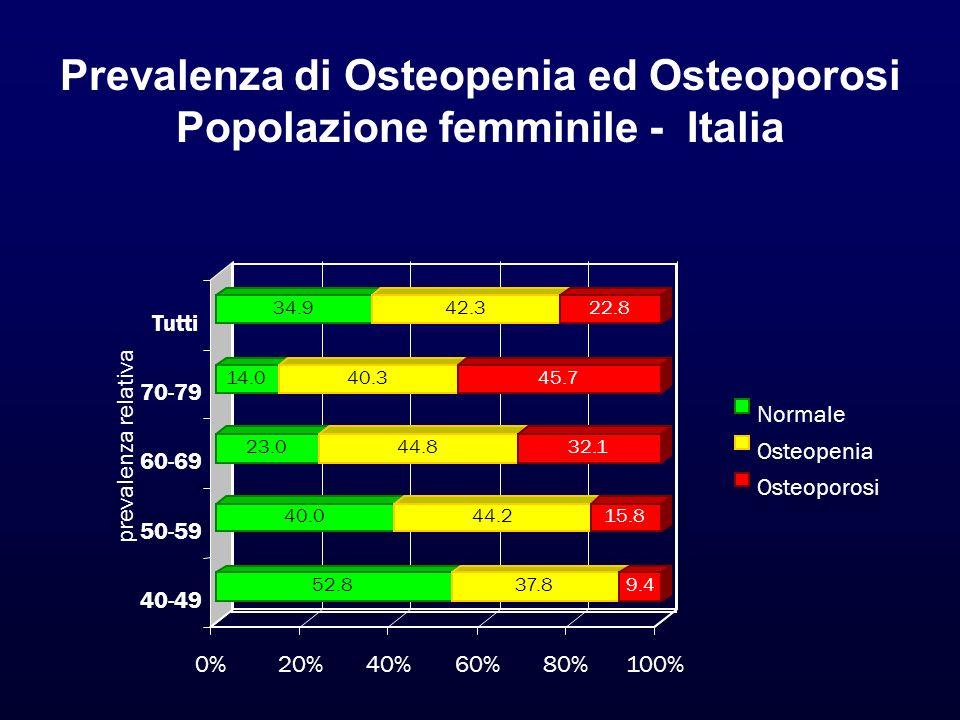 Prevalenza di Osteopenia ed Osteoporosi Popolazione femminile - Italia 52.837.89.4 40.044.215.8 23.044.832.1 14.040.345.7 34.942.322.8 0%20%40%60%80%1